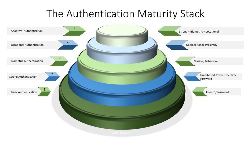 Identity Maturity Stack