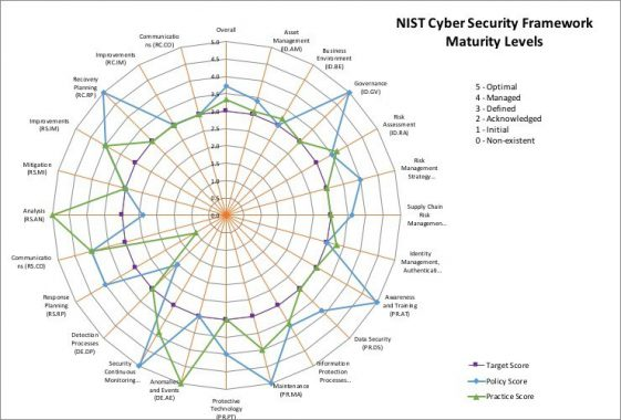 Free NIST CSF Maturity Tool